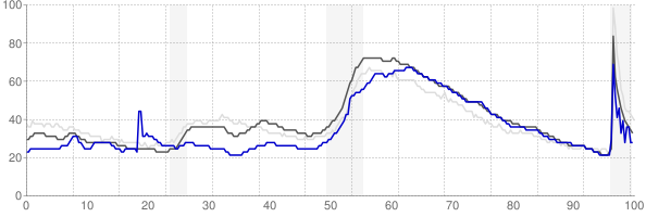 Valdosta, Georgia monthly unemployment rate chart